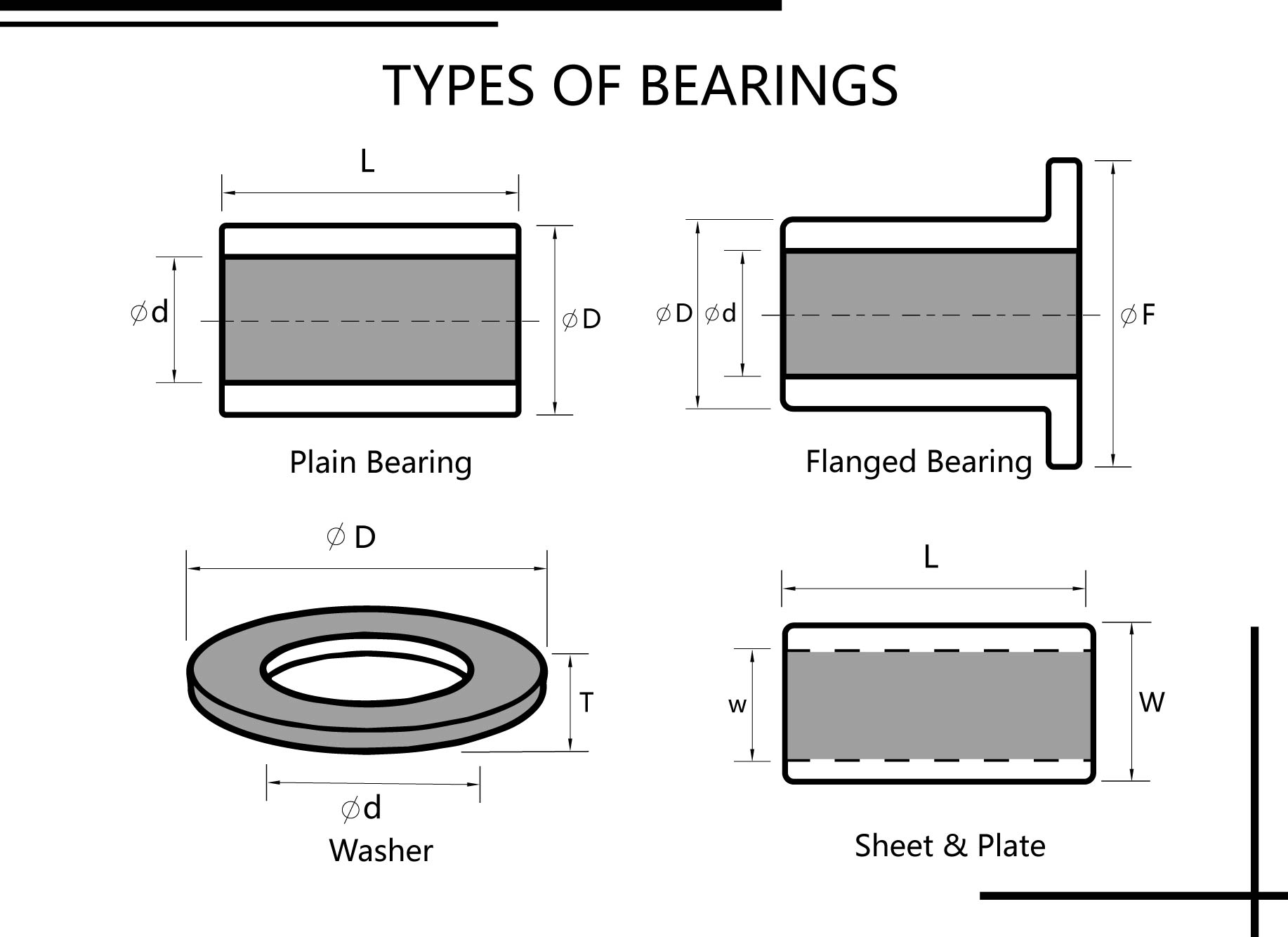 TYPE OF BUSHING BEARINGS