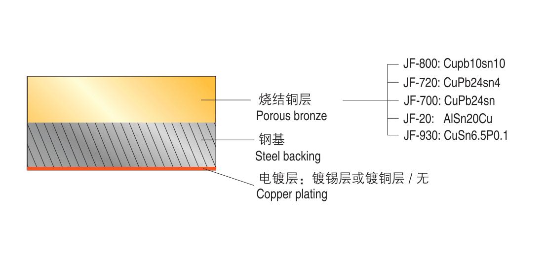 bimetal bearing material